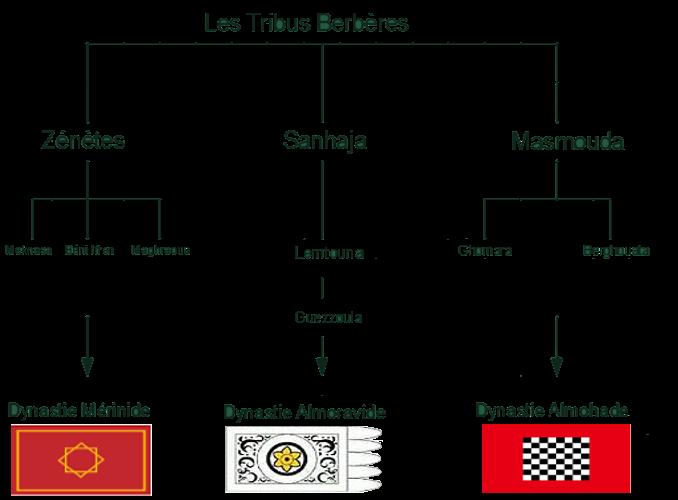 origine des dynastie marocaines